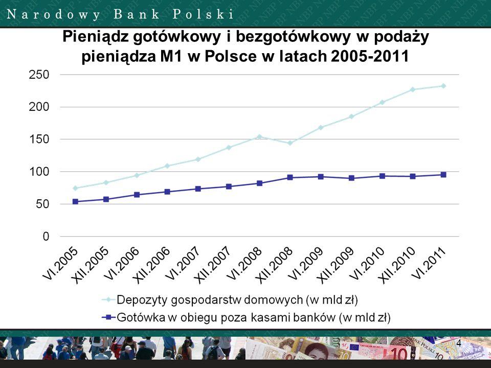 Pieniądz gotówkowy i bezgotówkowy w podaży pieniądza M1 w Polsce w latach 2005-2011