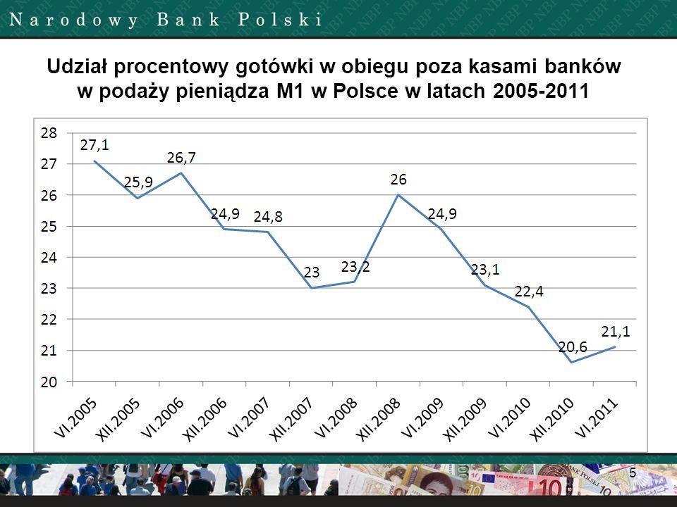 Udział procentowy gotówki w obiegu poza kasami banków w podaży pieniądza M1 w Polsce w latach 2005-2011
