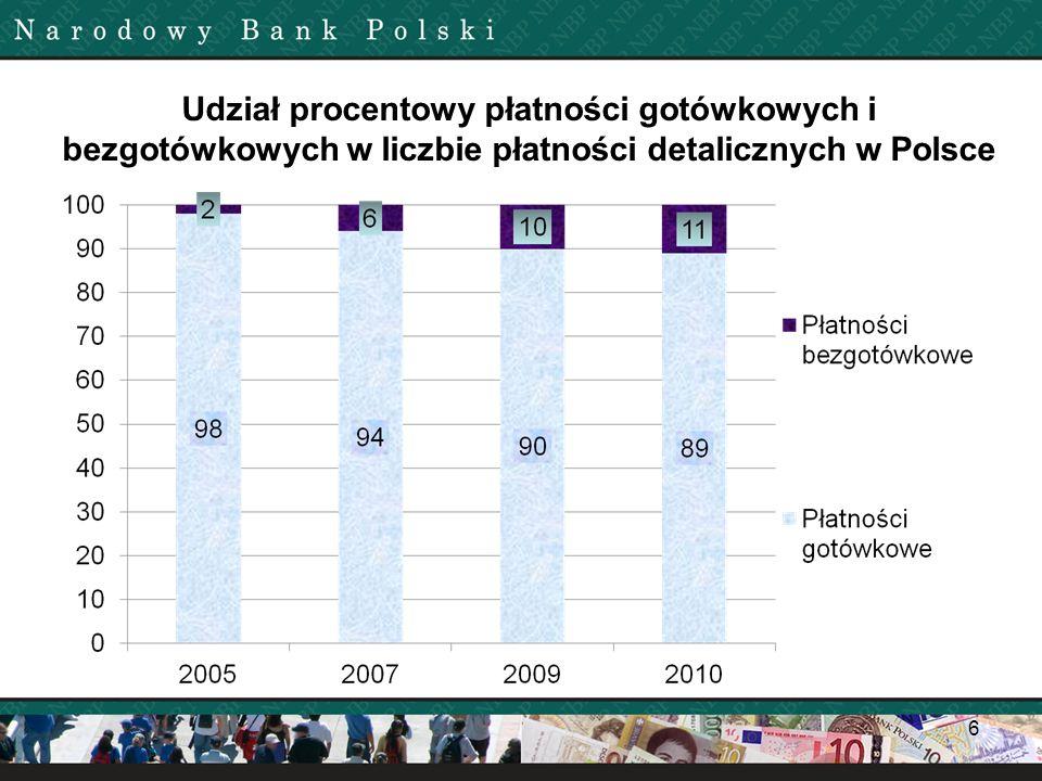 Udział procentowy płatności gotówkowych i bezgotówkowych w liczbie płatności detalicznych w Polsce