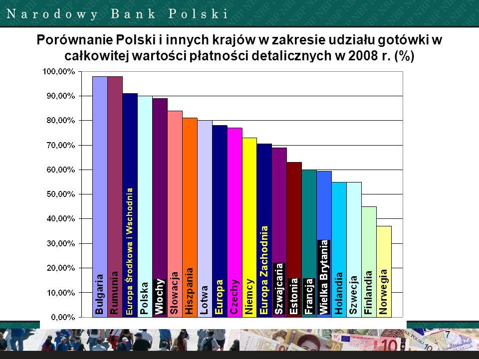 Porównanie Polski i innych krajów w zakresie udziału gotówki w całkowitej wartości płatności detalicznych w 2008 r.
