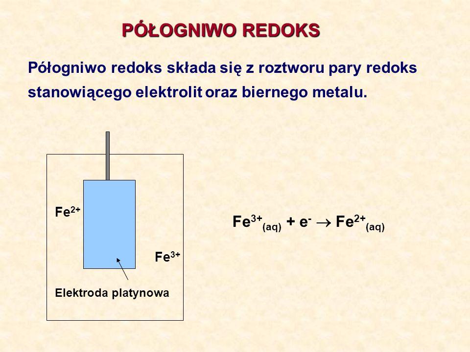 PÓŁOGNIWO REDOKS Półogniwo redoks składa się z roztworu pary redoks