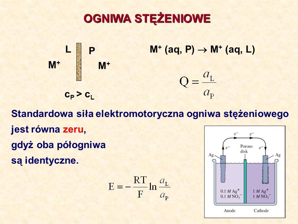 OGNIWA STĘŻENIOWE L P M+ (aq, P)  M+ (aq, L) M+ M+ cP > cL