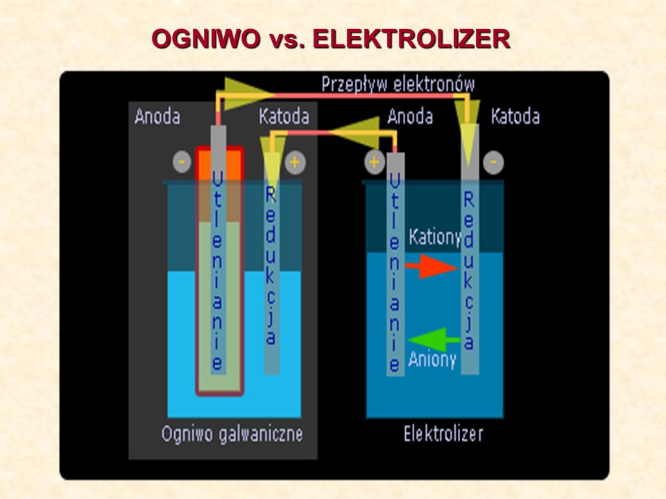 OGNIWO vs. ELEKTROLIZER