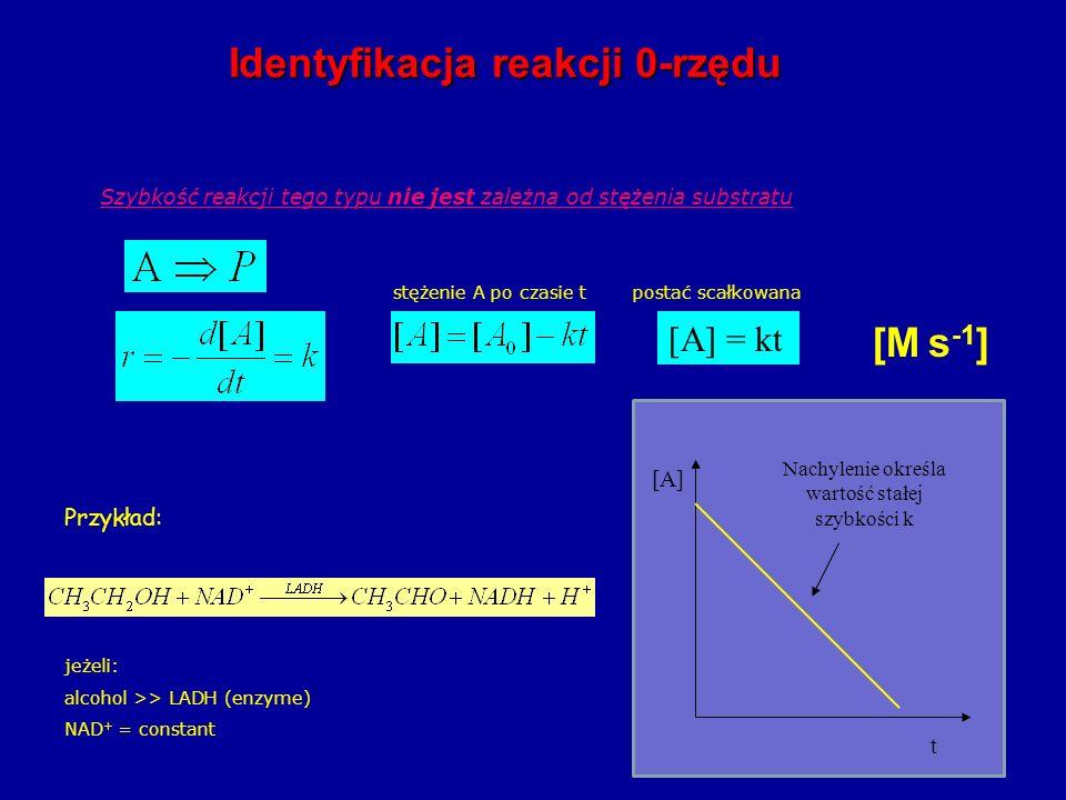 Nachylenie określa wartość stałej szybkości k