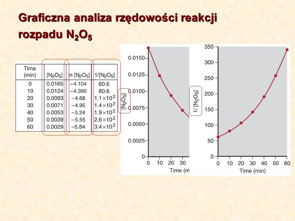 Graficzna analiza rzędowości reakcji