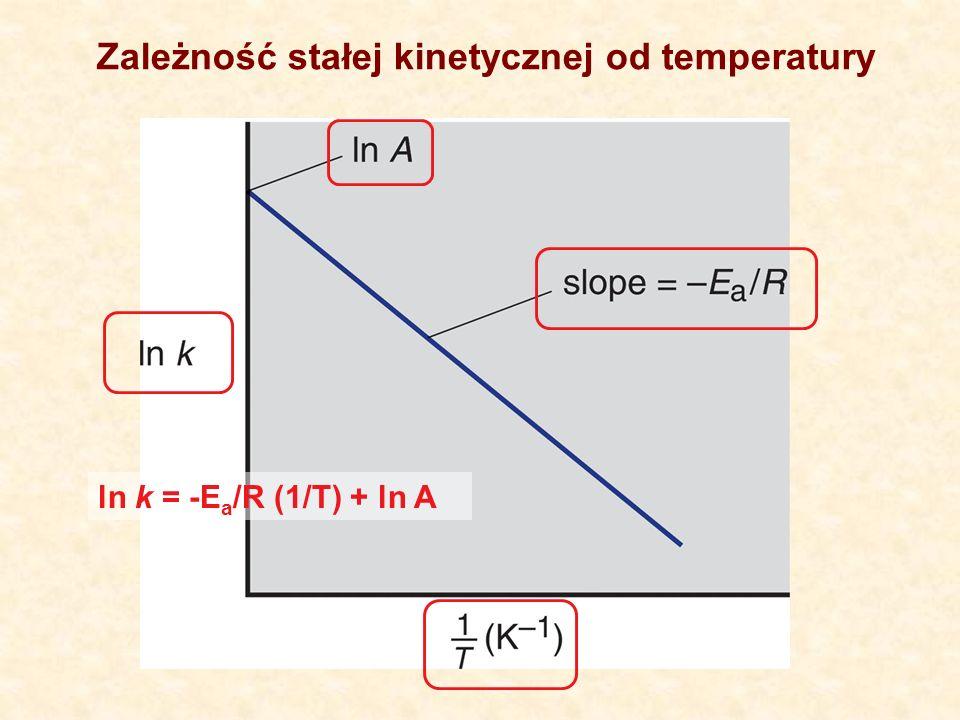 Zależność stałej kinetycznej od temperatury