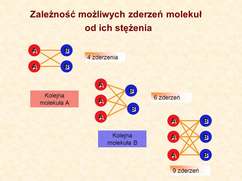 Zależność możliwych zderzeń molekuł od ich stężenia