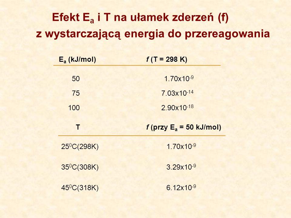 Efekt Ea i T na ułamek zderzeń (f) z wystarczającą energia do przereagowania