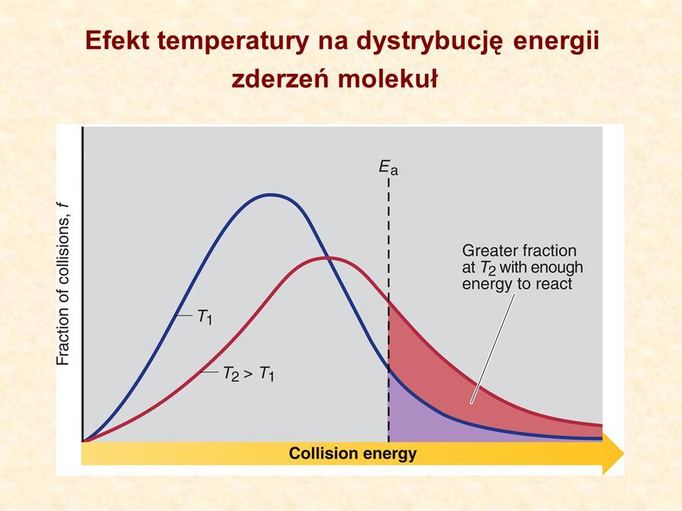 Efekt temperatury na dystrybucję energii