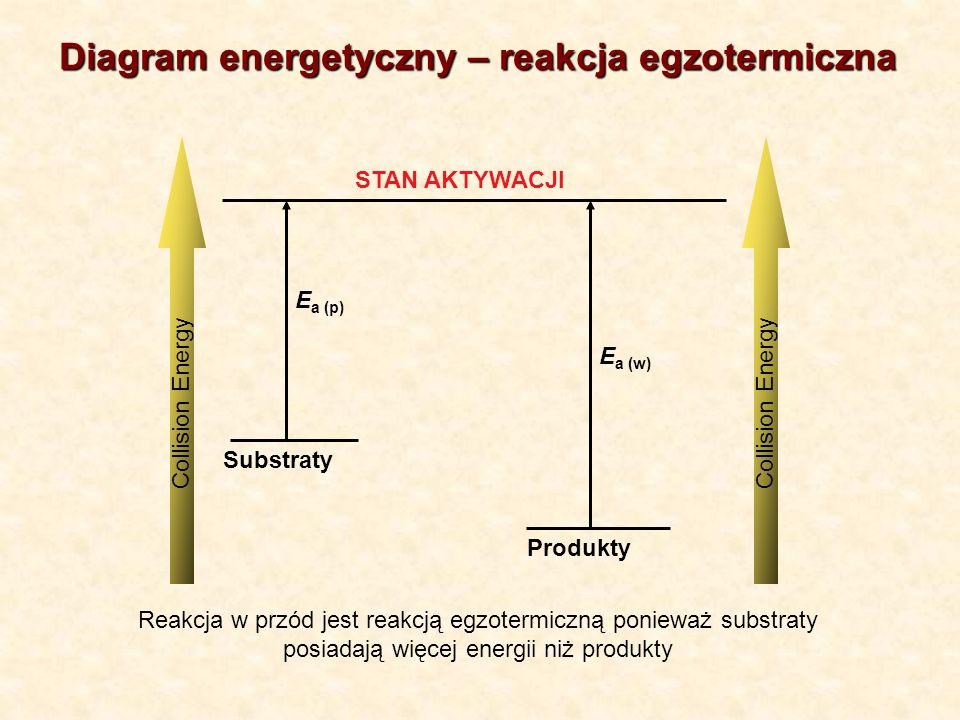 Diagram energetyczny – reakcja egzotermiczna