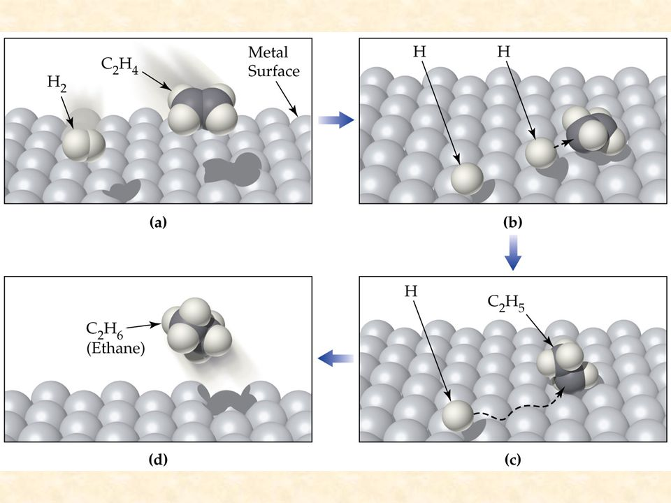 Figure: Title: Heterogeneous Catalysis. Caption: