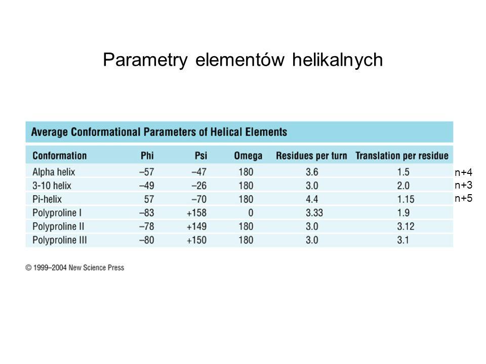 Parametry elementów helikalnych