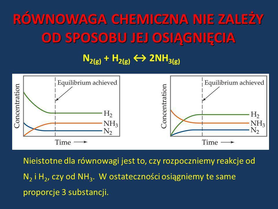 RÓWNOWAGA CHEMICZNA NIE ZALEŻY OD SPOSOBU JEJ OSIĄGNIĘCIA