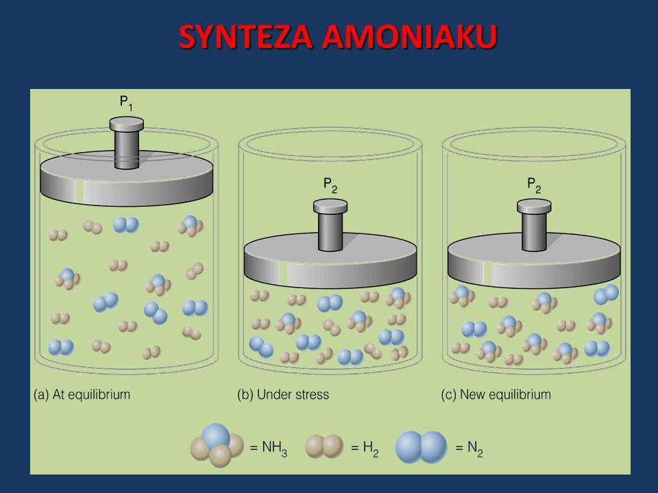 SYNTEZA AMONIAKU