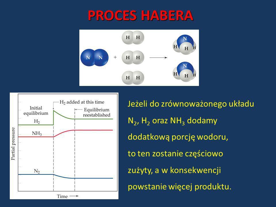 PROCES HABERA Jeżeli do zrównoważonego układu N2, H2 oraz NH3 dodamy
