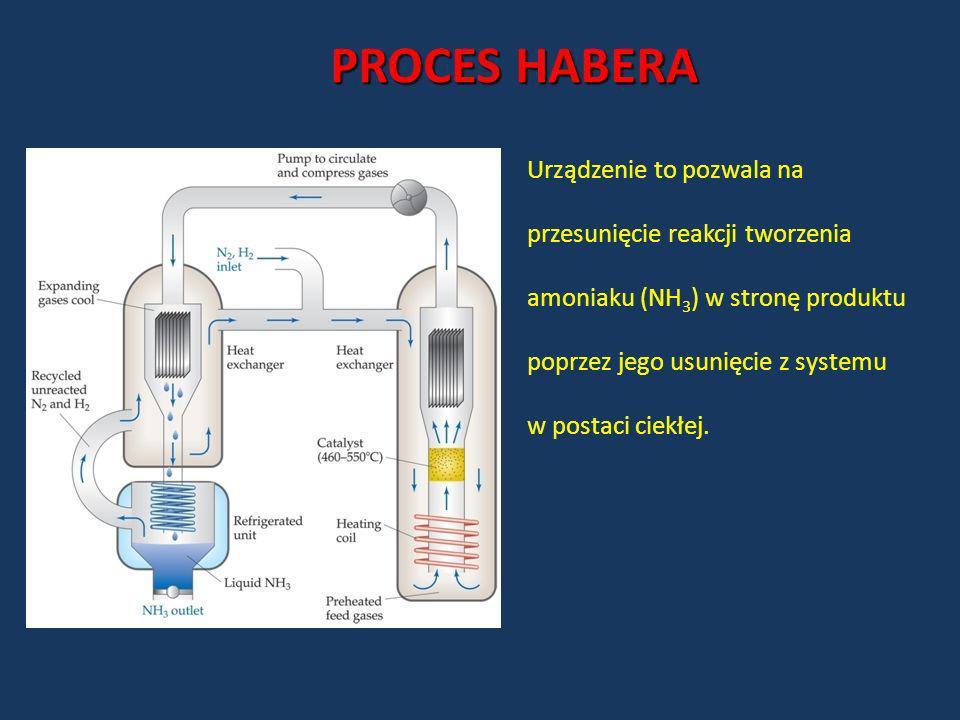 PROCES HABERA Urządzenie to pozwala na przesunięcie reakcji tworzenia