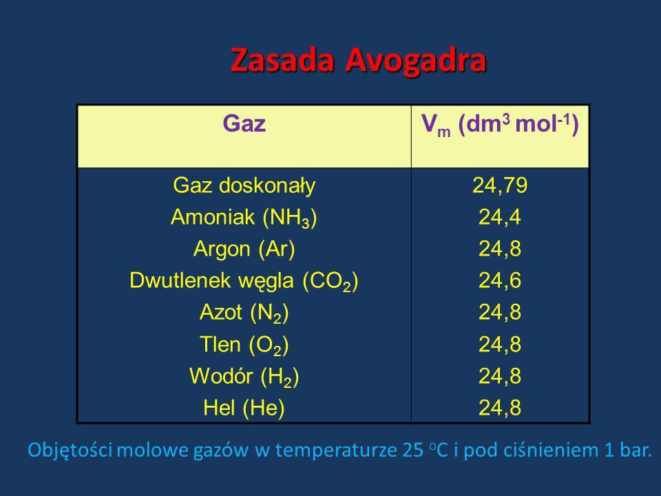 Zasada Avogadra Gaz Vm (dm3 mol-1) Gaz doskonały Amoniak (NH3)