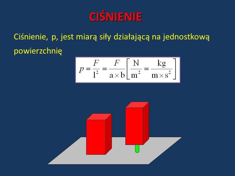 CIŚNIENIE Ciśnienie, p, jest miarą siły działającą na jednostkową