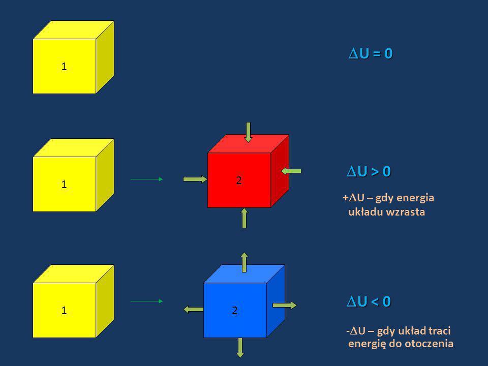 U = 0 U > 0 U < 0 -U – gdy układ traci 1 1 2