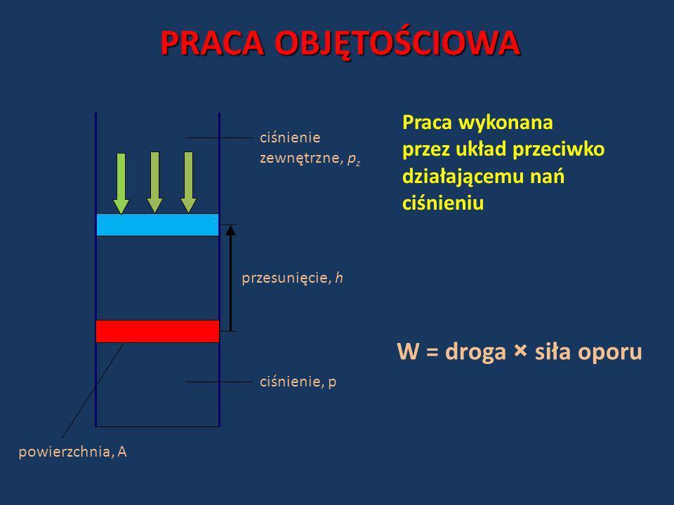 PRACA OBJĘTOŚCIOWA W = droga × siła oporu Praca wykonana
