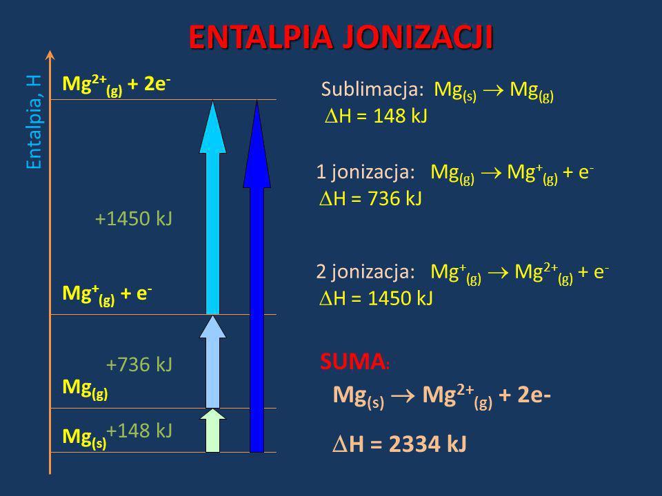 ENTALPIA JONIZACJI SUMA: Mg(s)  Mg2+(g) + 2e- H = 2334 kJ