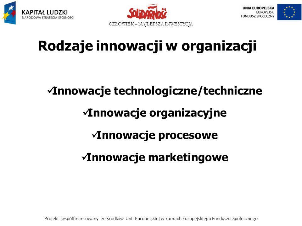 Rodzaje innowacji w organizacji