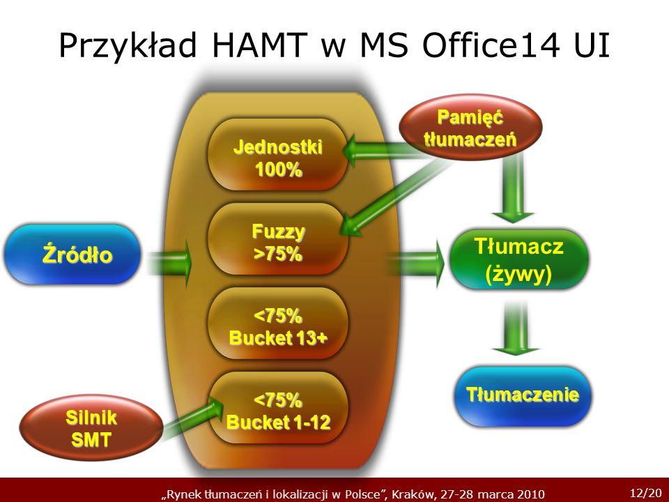 Przykład HAMT w MS Office14 UI