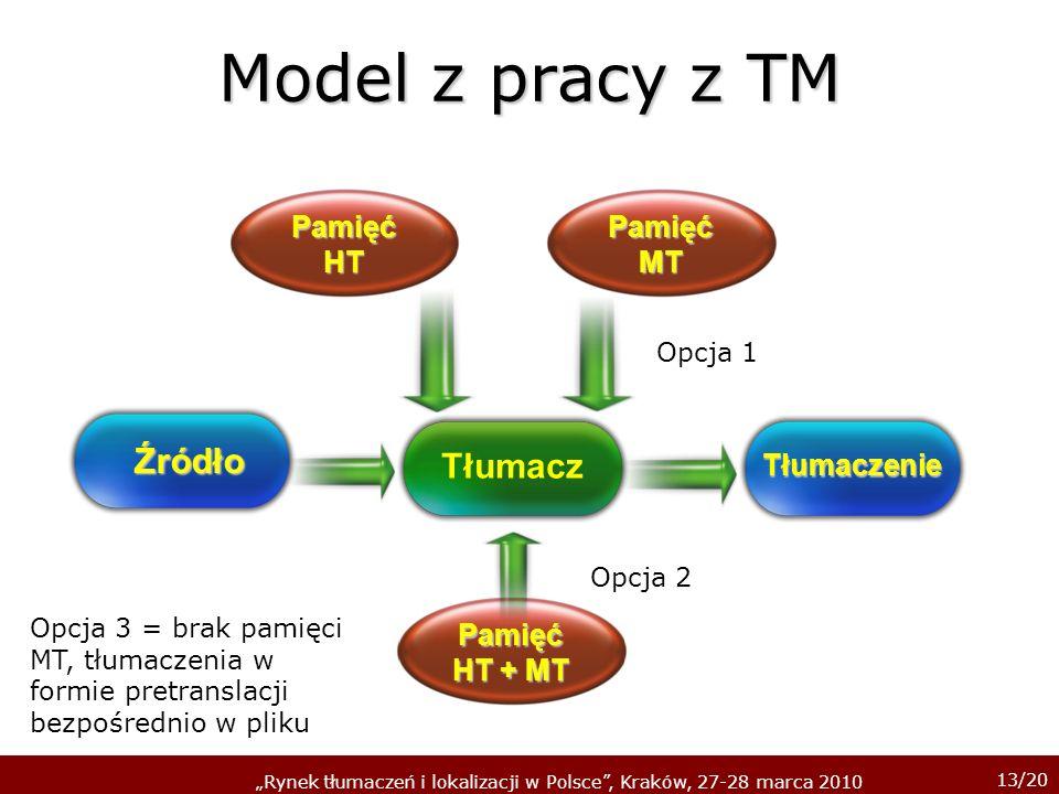Model z pracy z TM Źródło Tłumacz Pamięć HT Pamięć MT Tłumaczenie