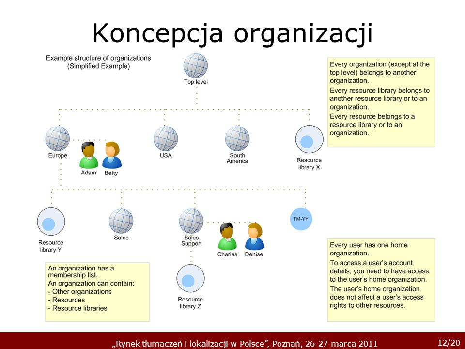 Koncepcja organizacji