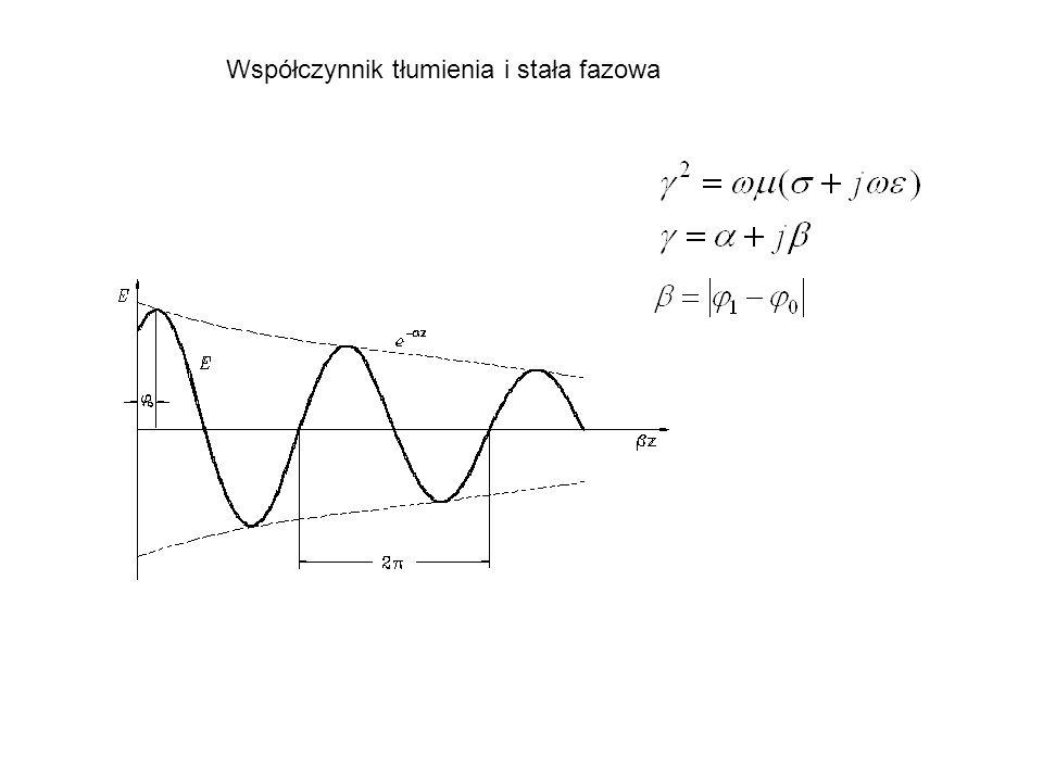 Współczynnik tłumienia i stała fazowa