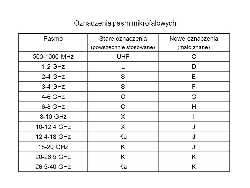 Oznaczenia pasm mikrofalowych
