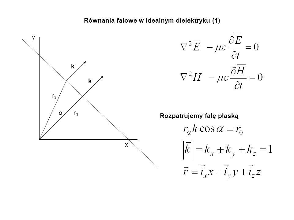 Równania falowe w idealnym dielektryku (1)
