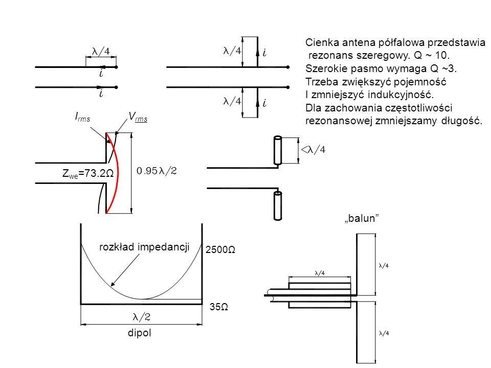 Cienka antena półfalowa przedstawia rezonans szeregowy. Q ~ 10.