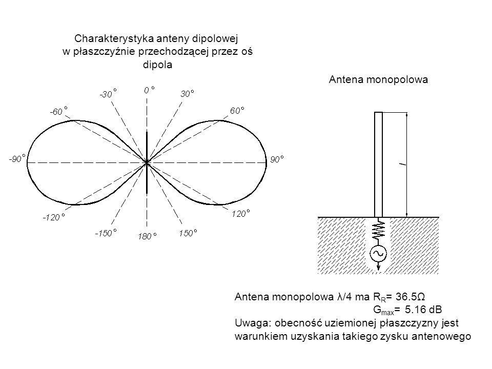 Charakterystyka anteny dipolowej w płaszczyźnie przechodzącej przez oś