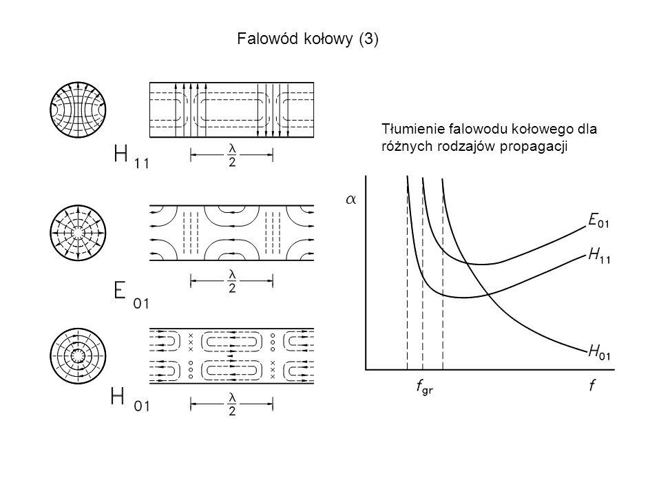 Falowód kołowy (3) Tłumienie falowodu kołowego dla