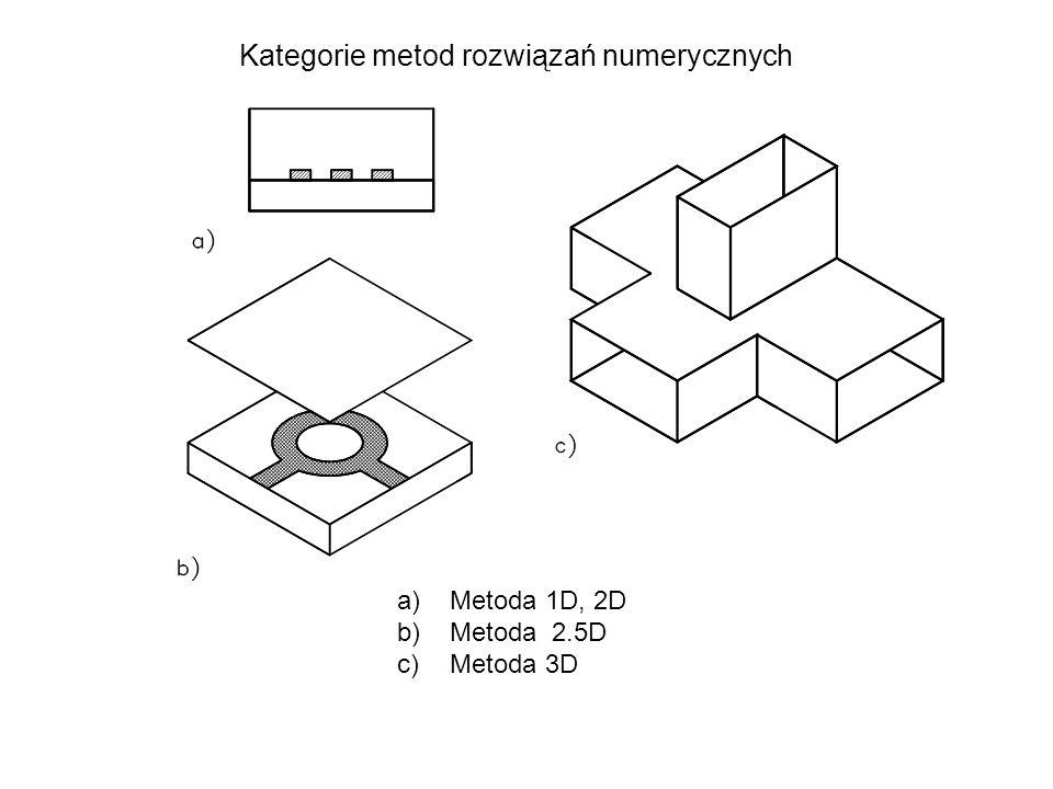 Kategorie metod rozwiązań numerycznych