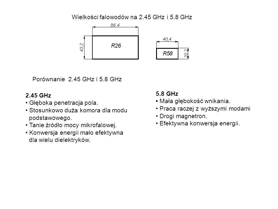 Wielkości falowodów na 2.45 GHz i 5.8 GHz