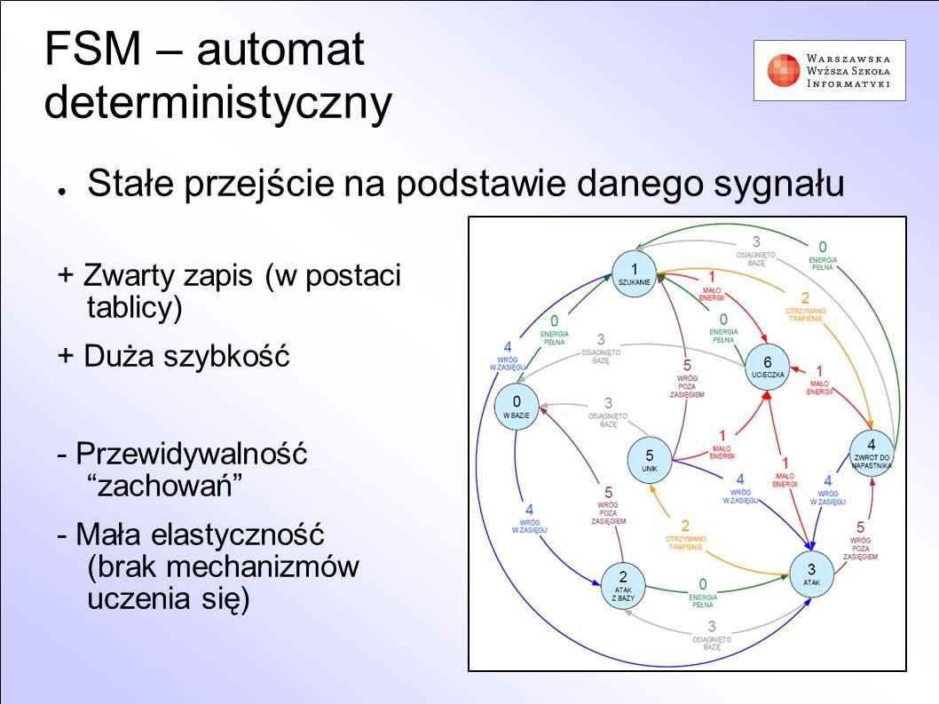 FSM – automat deterministyczny