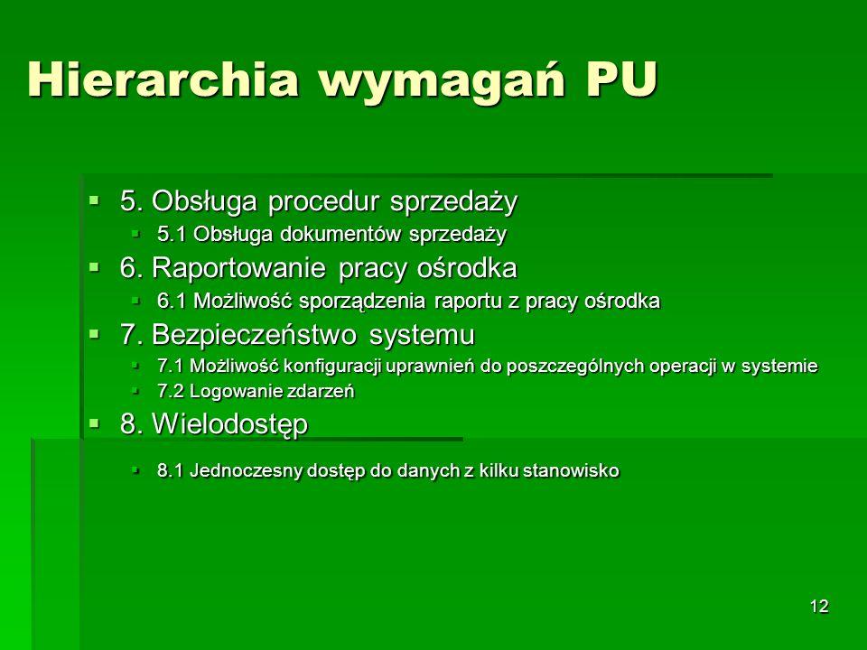 Hierarchia wymagań PU 5. Obsługa procedur sprzedaży