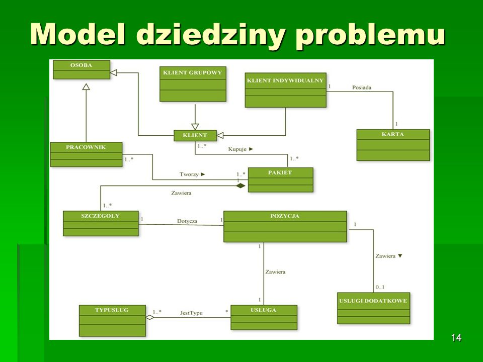Model dziedziny problemu