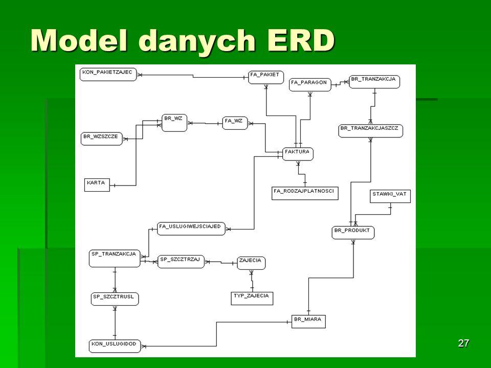 Model danych ERD