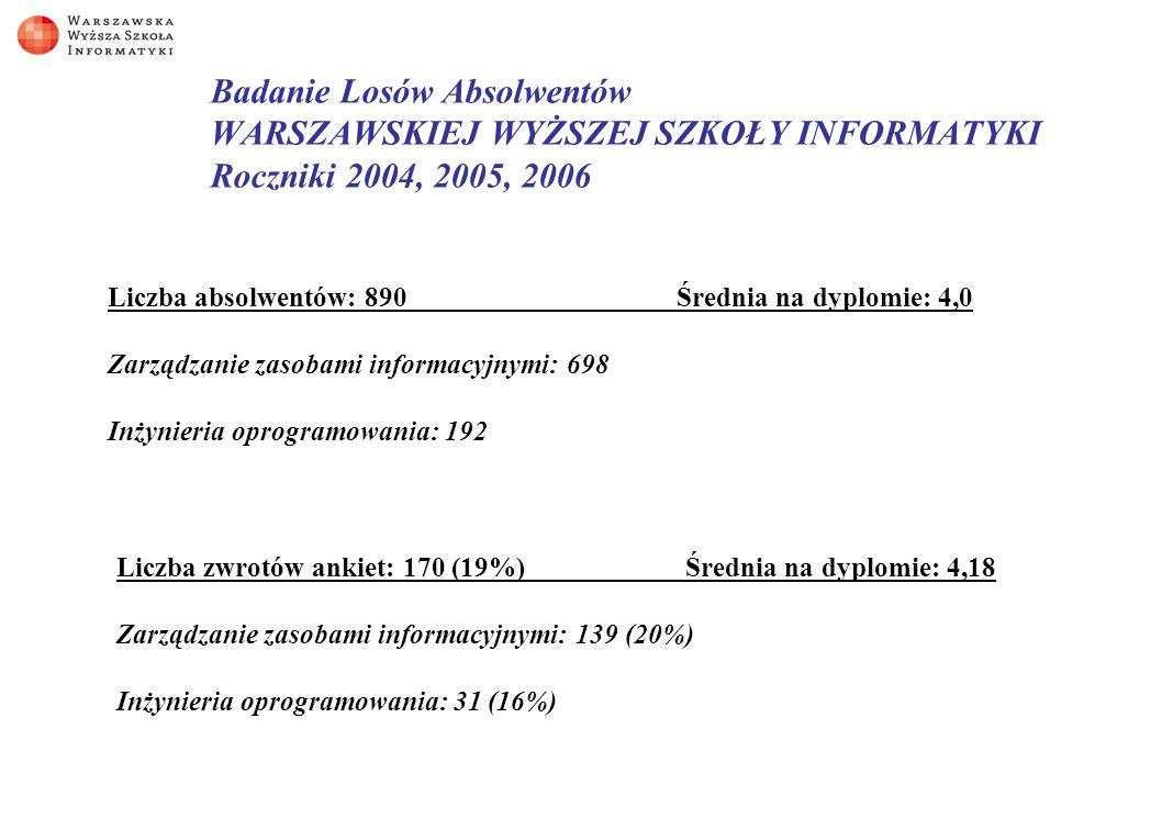 Badanie Losów Absolwentów WARSZAWSKIEJ WYŻSZEJ SZKOŁY INFORMATYKI Roczniki 2004, 2005, 2006