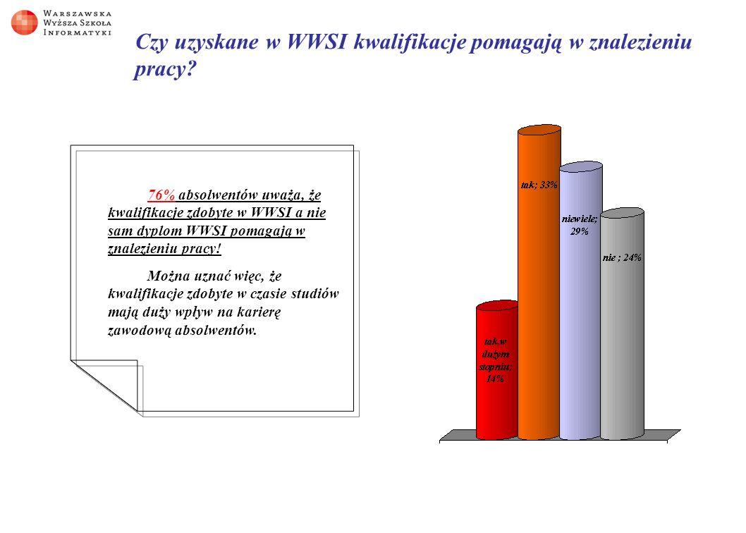 Czy uzyskane w WWSI kwalifikacje pomagają w znalezieniu pracy