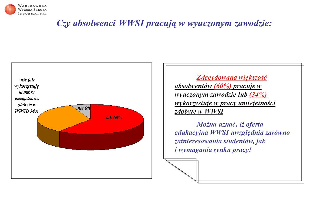 Czy absolwenci WWSI pracują w wyuczonym zawodzie: