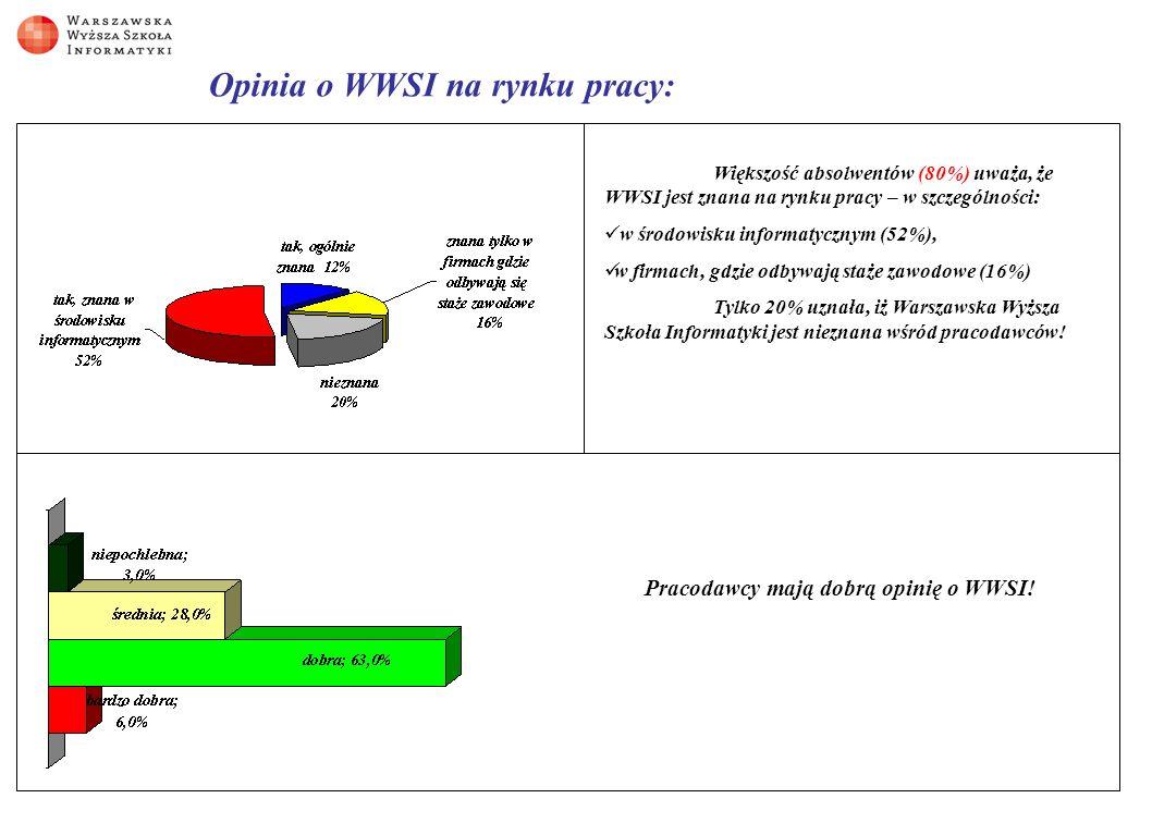 Opinia o WWSI na rynku pracy: