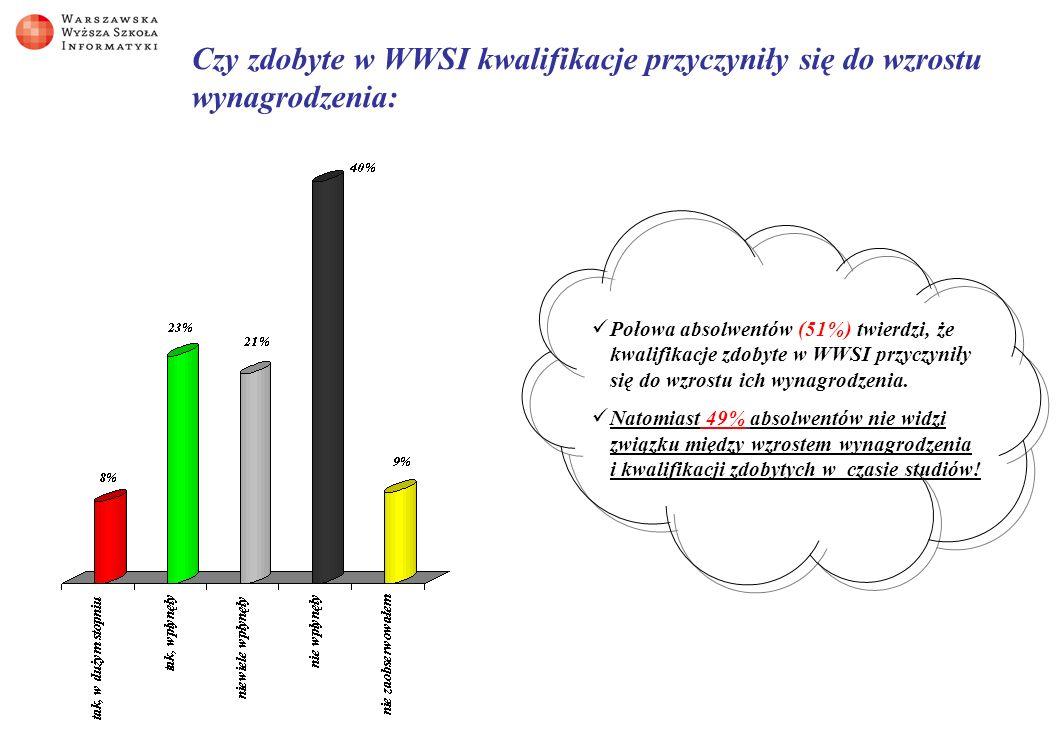Czy zdobyte w WWSI kwalifikacje przyczyniły się do wzrostu wynagrodzenia: