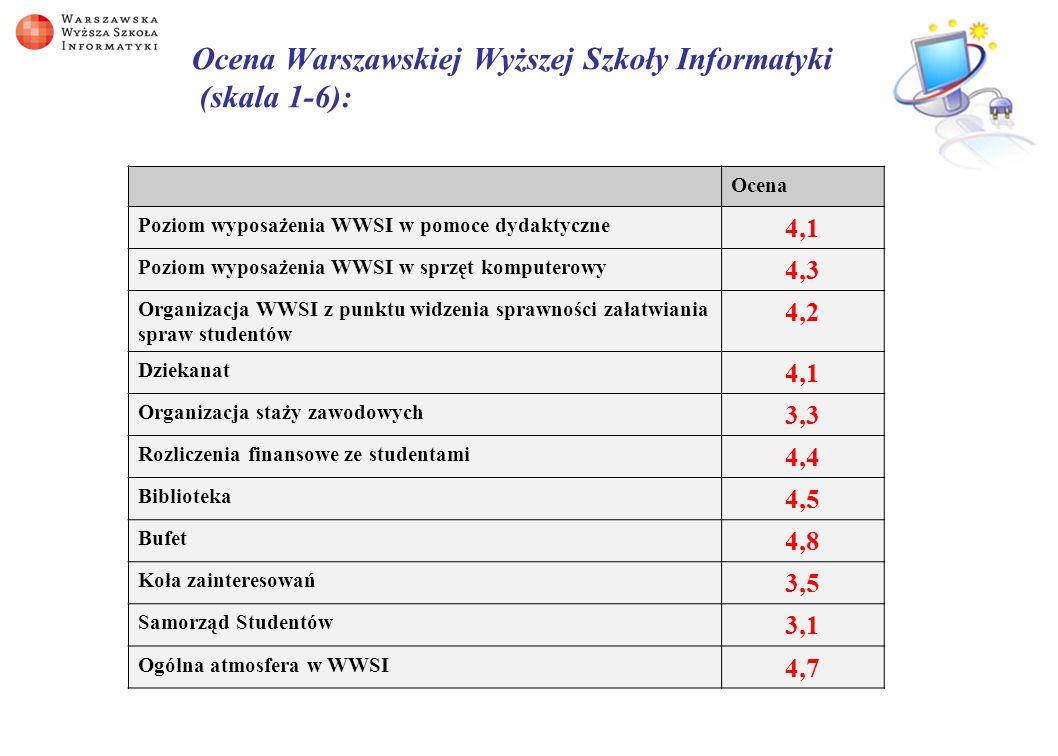 Ocena Warszawskiej Wyższej Szkoły Informatyki (skala 1-6):