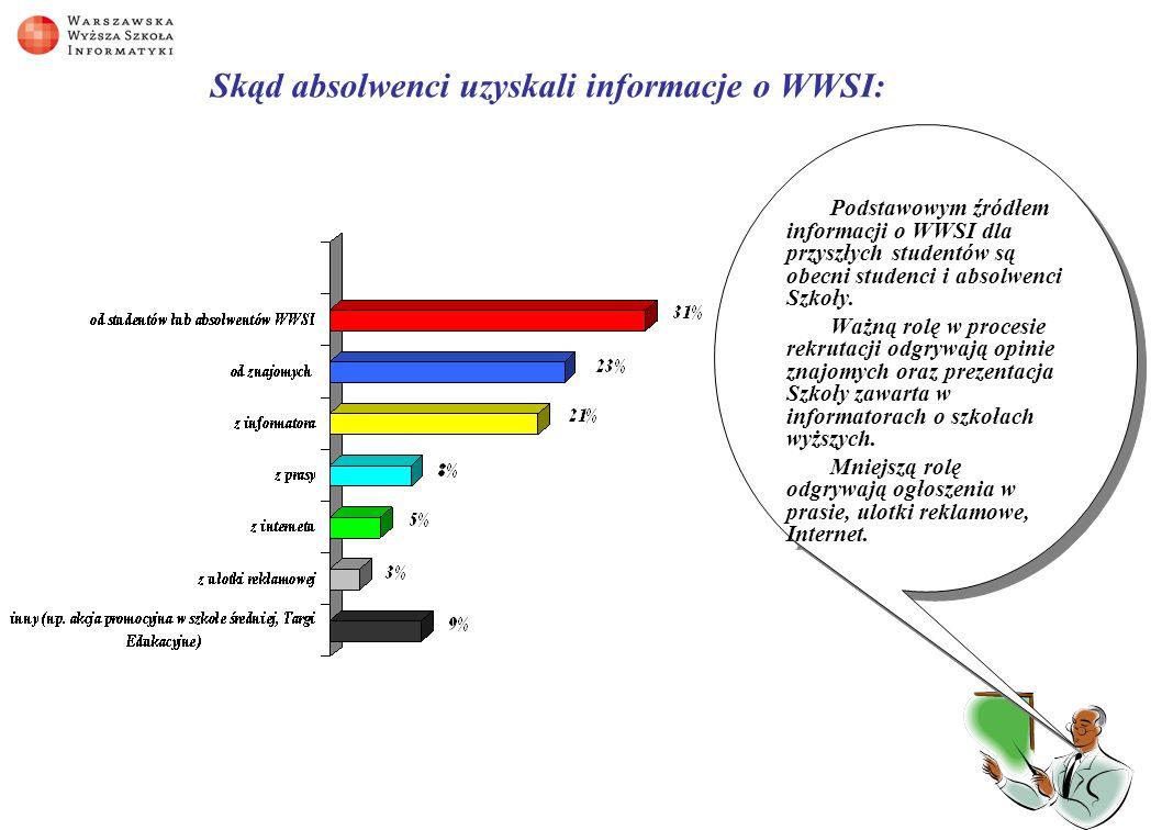 Skąd absolwenci uzyskali informacje o WWSI: