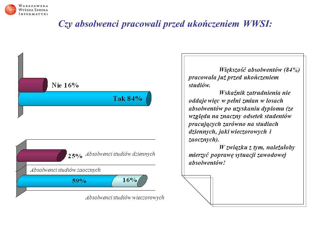 Czy absolwenci pracowali przed ukończeniem WWSI: