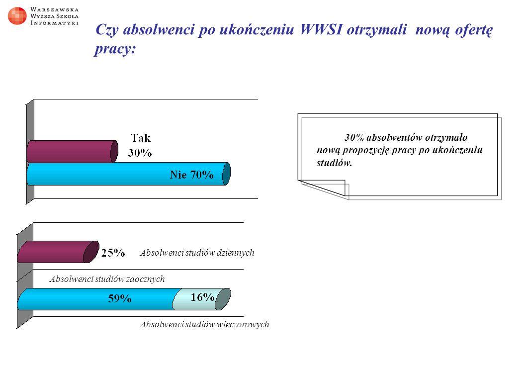 Czy absolwenci po ukończeniu WWSI otrzymali nową ofertę pracy: